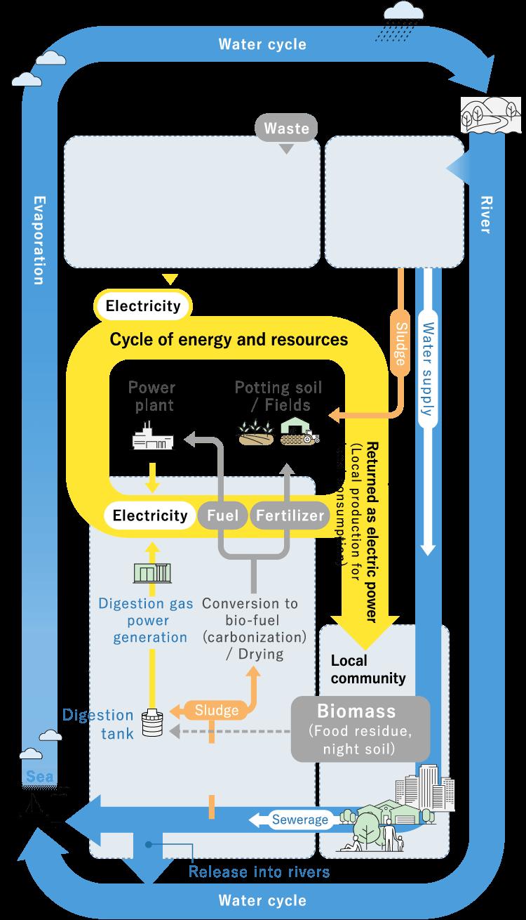 水環境の循環型社会