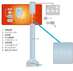 小径粒子製造装置(BRACE)