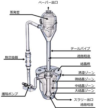 クリスタルオスロ型晶析装置
