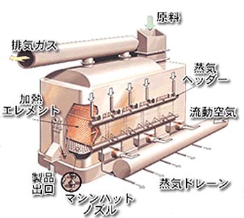 流動層乾燥機