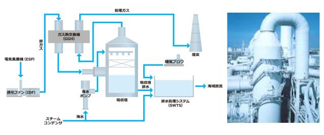 海水法排煙脱硫設備