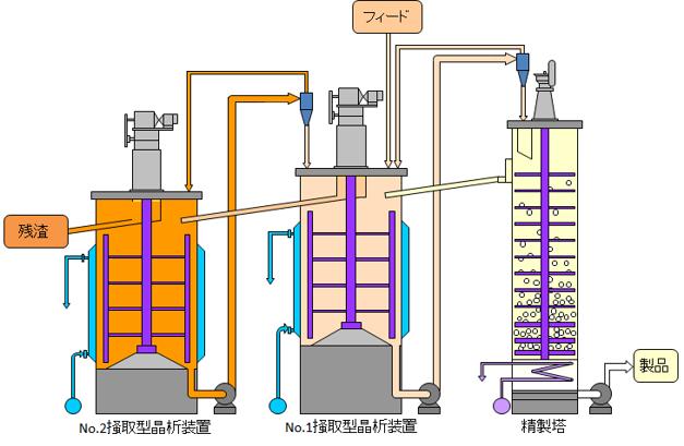 溶融晶析精製設備フロー例