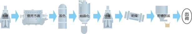 精製糖製造設備