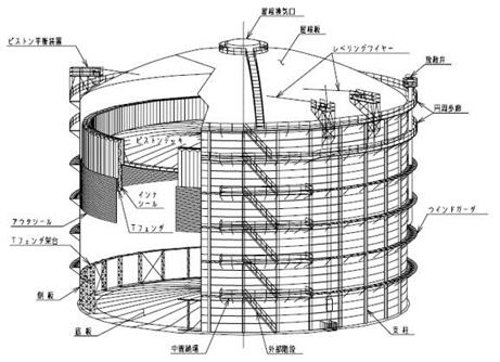 高炉ガス・転炉ガス貯留設備