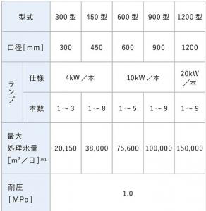 紫外線消毒装置センチネル