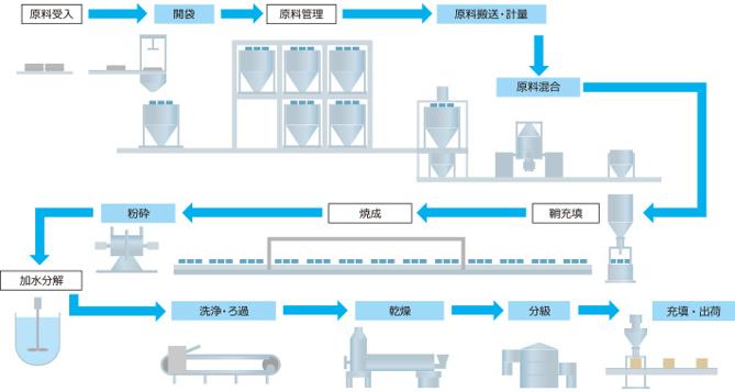 二次電池(リチウムイオンバッテリー)用活物質製造設備