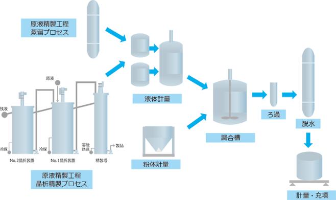 電解液製造設備