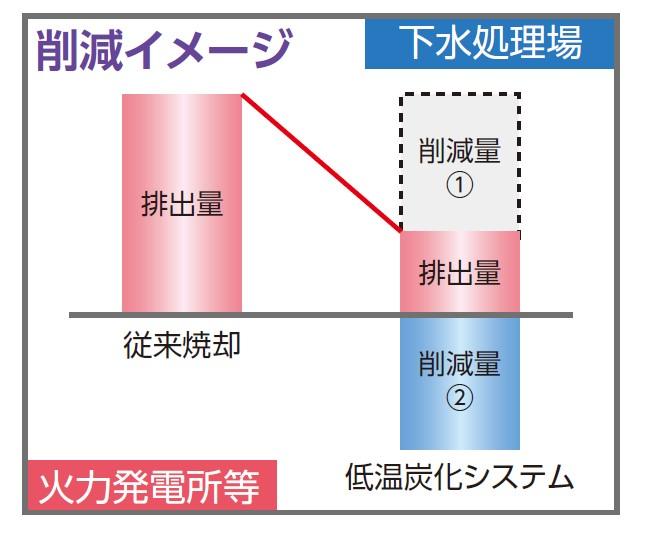 下水処理場におけるPFI/DBO事業(下水汚泥有効利用)