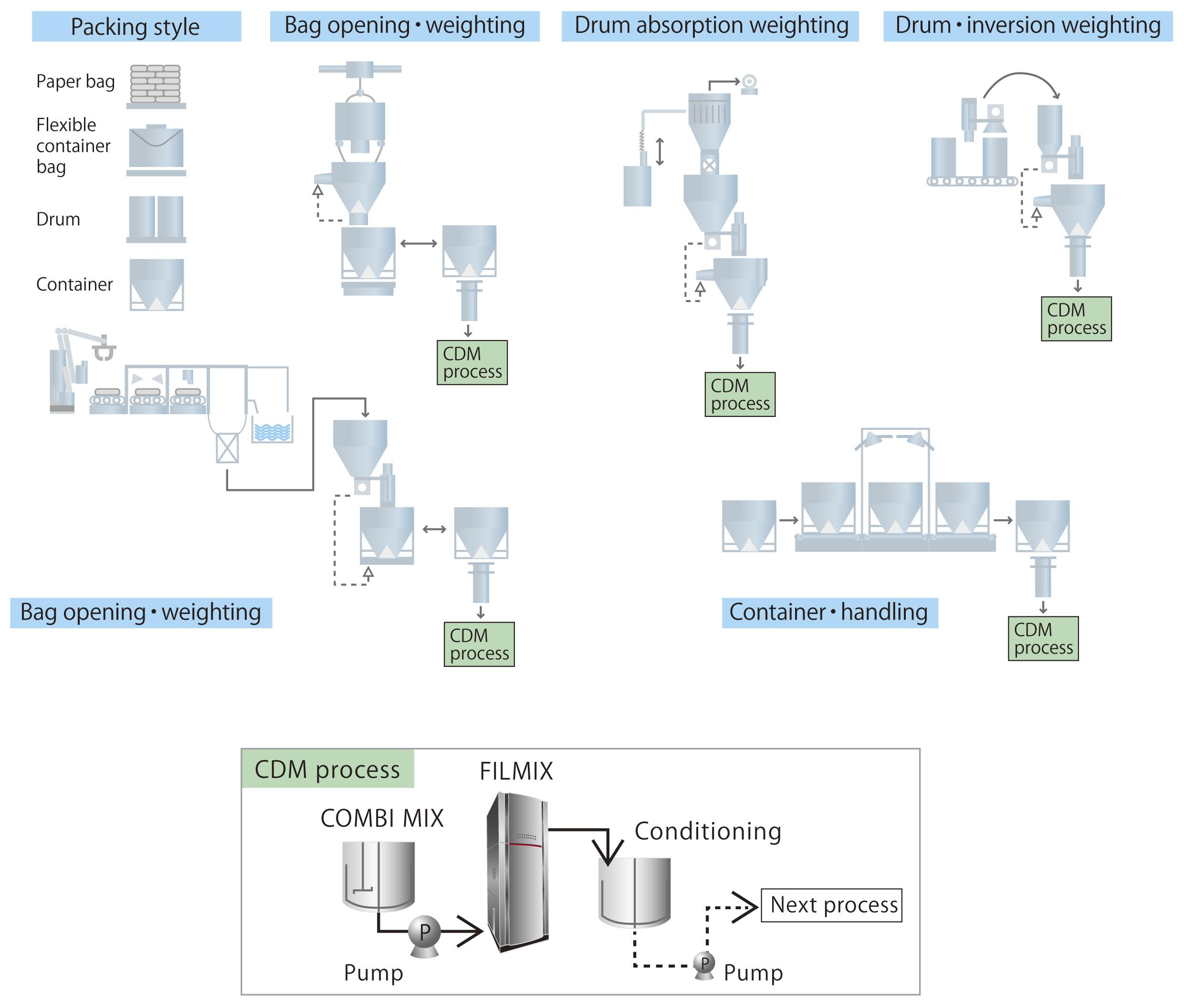 _バッテリー製造設備&CDMプロセス英_