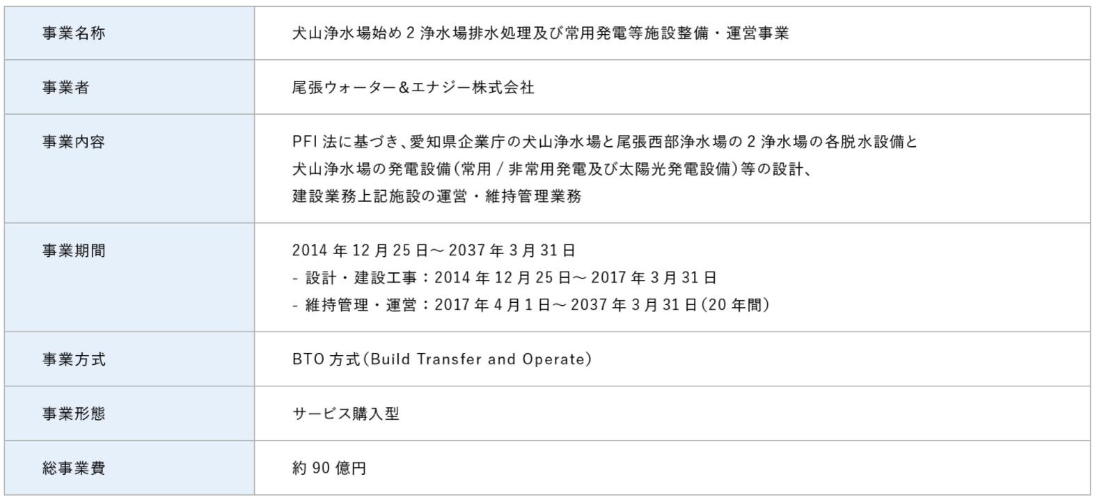 8_浄水場におけるPFI事業2