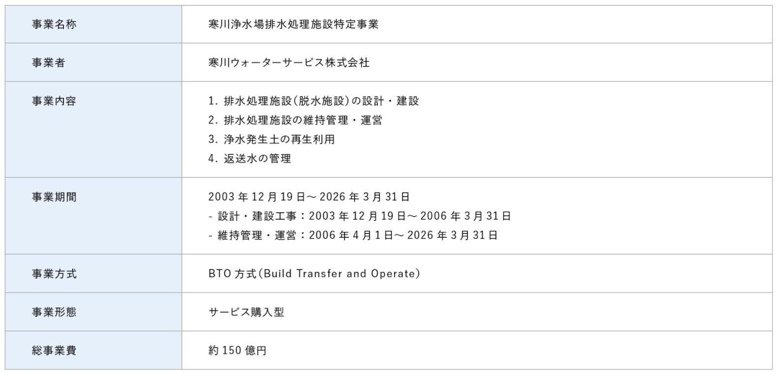 8_浄水場におけるPFI事業1