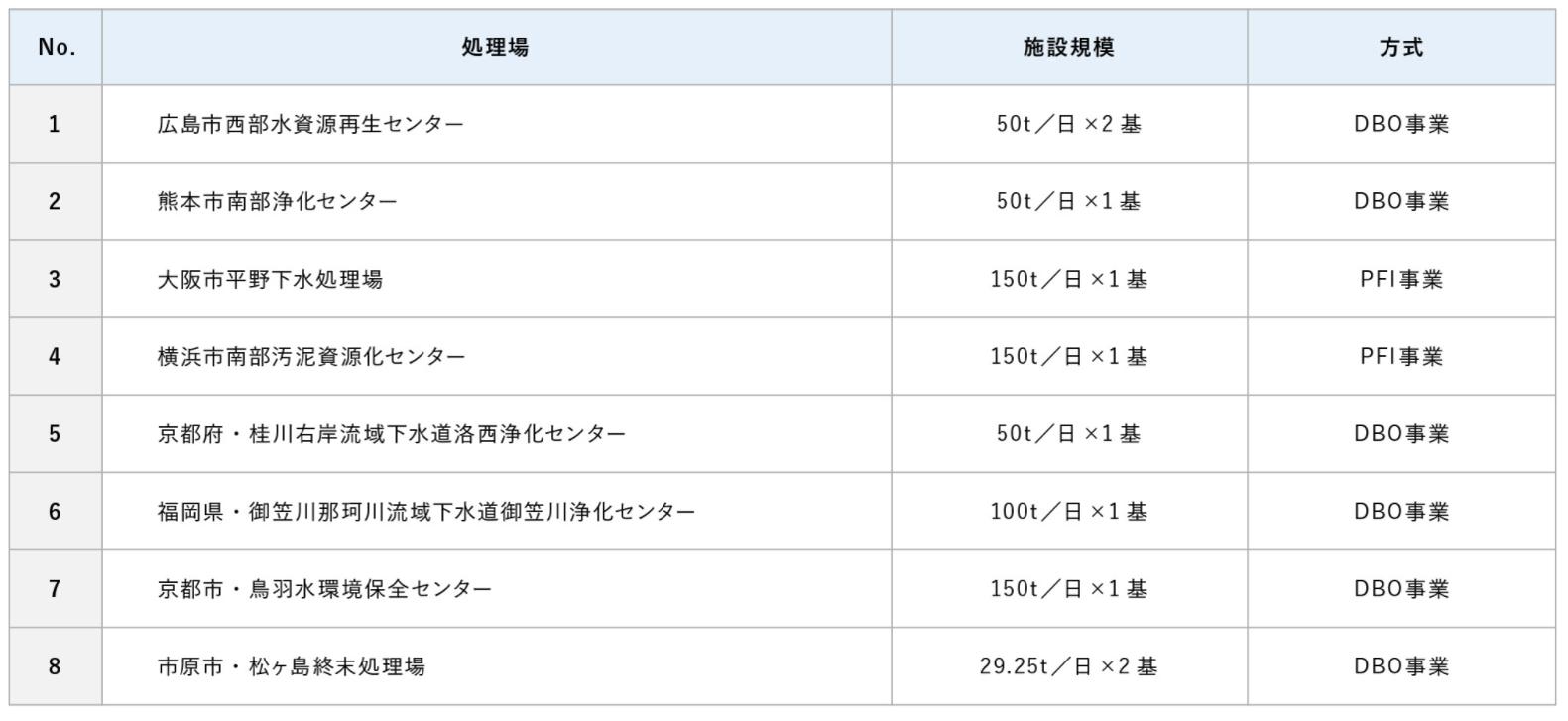 下水処理場におけるPFI/DBO事業2