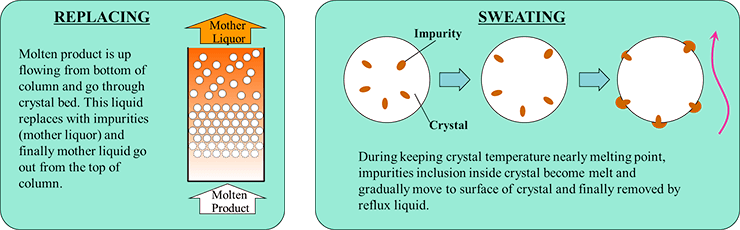 Counter Current Cooling Crystallization and Purification Process (4C Process)
