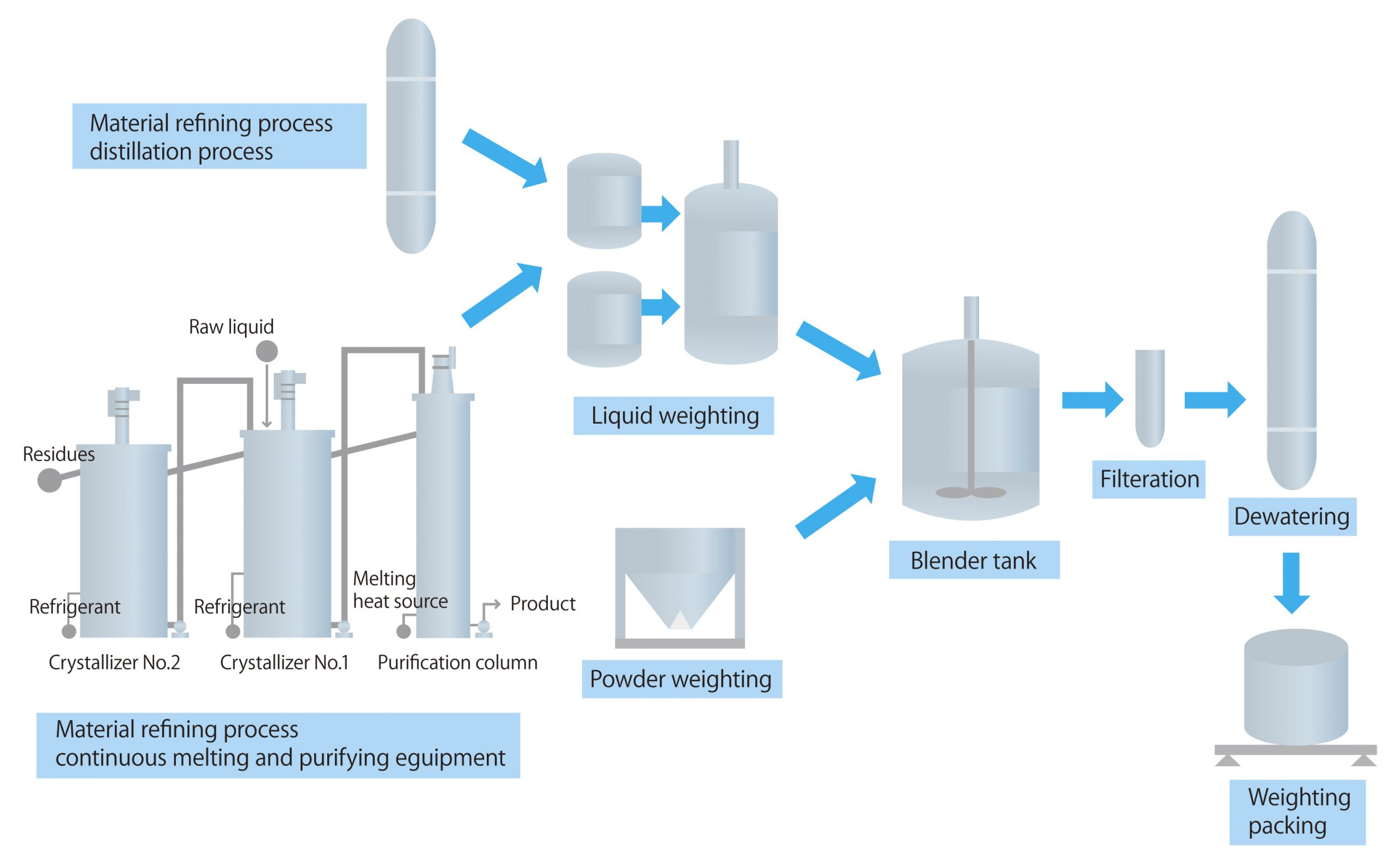 Electrolyte Manufacturing Plant