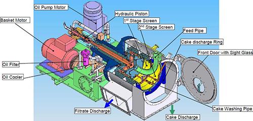 Escher Wyss Push Type Centrifuge