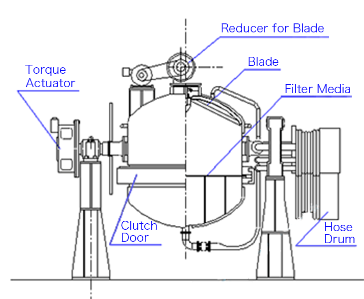 Filtering and Drying Machine