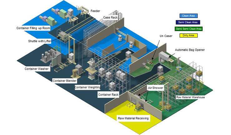Food/Foodstuff Manufacturing Plant
