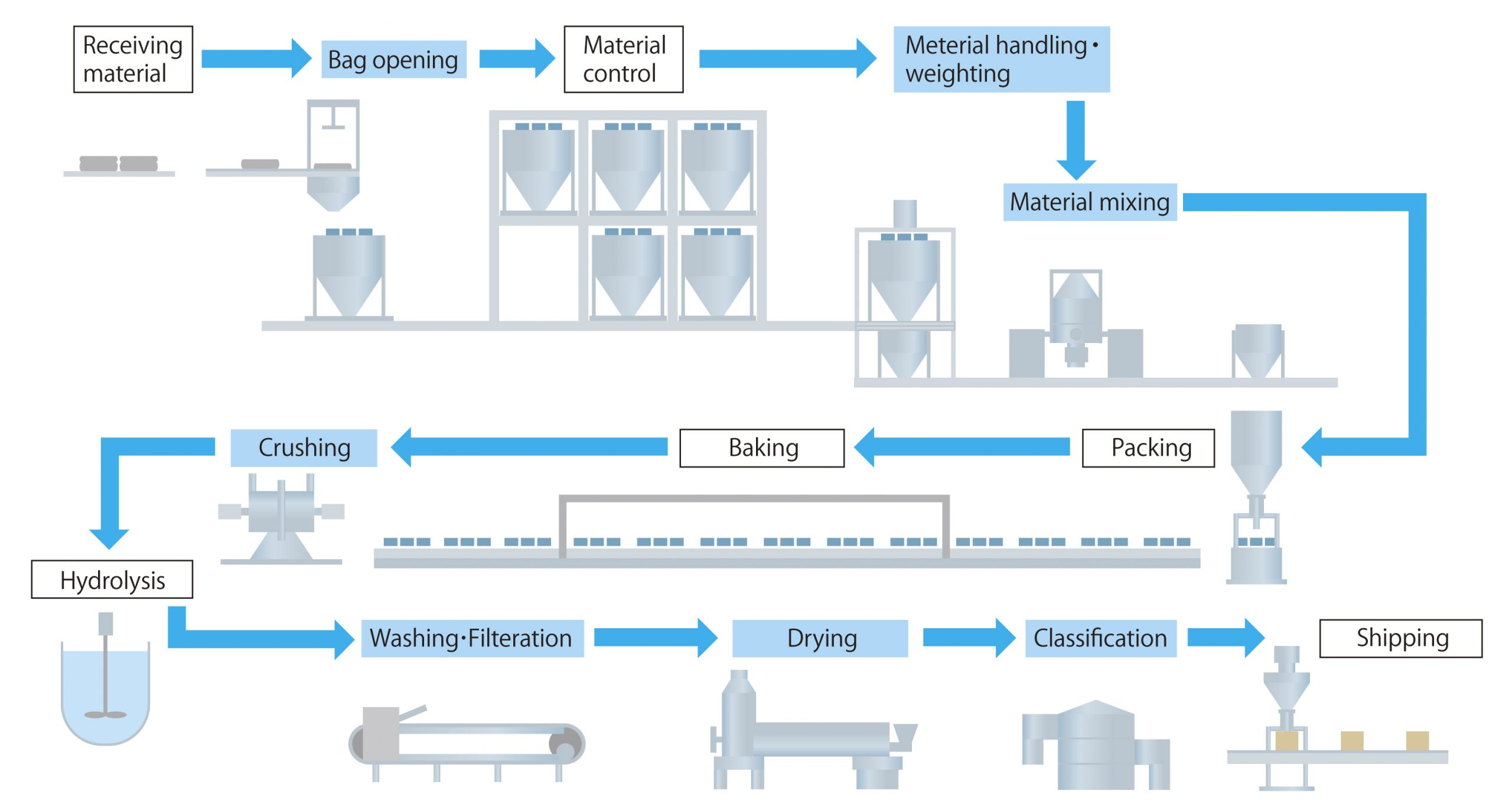 LiB (Lithium-ion Secondary Battery) Active Material Manufacturing Plant